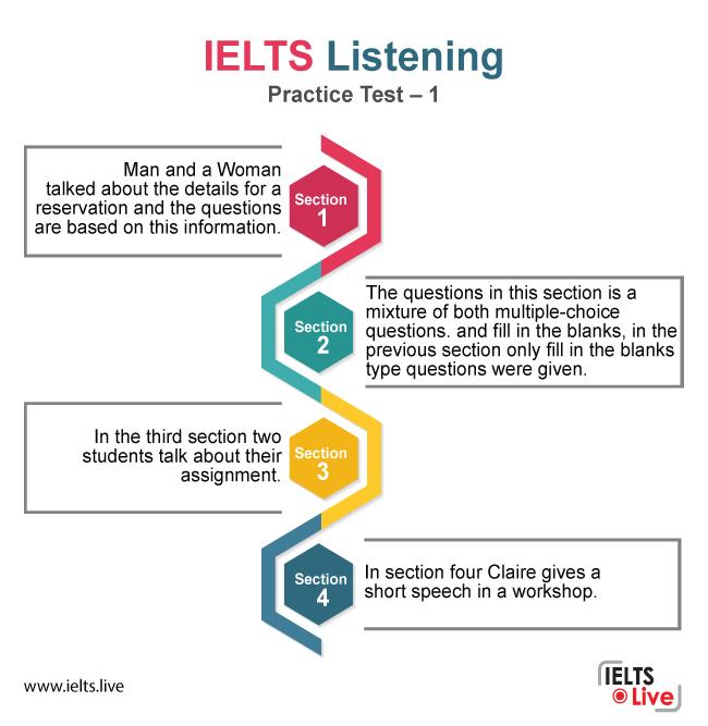 IELTS Preparation Online - Listening